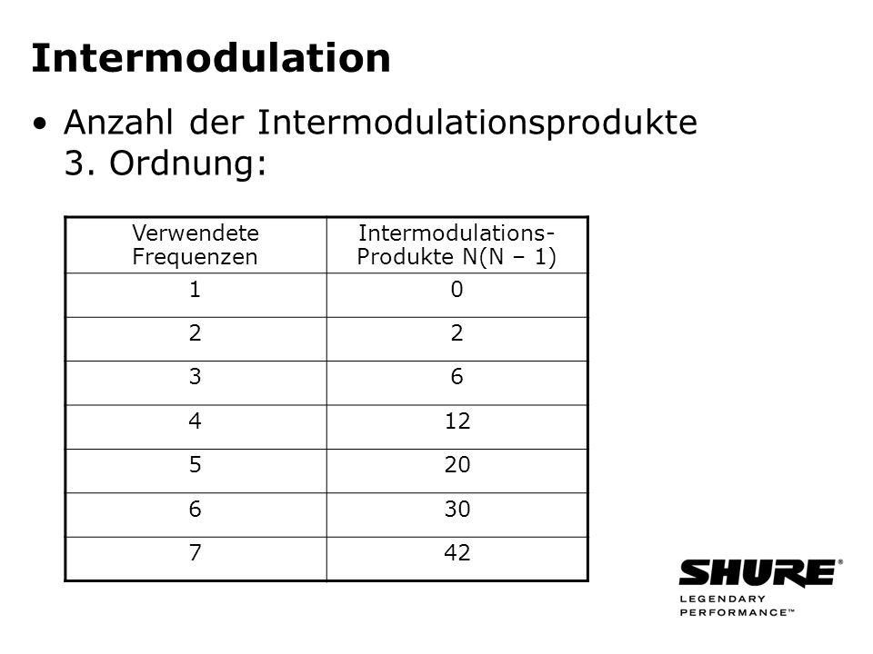 Intermodulation Anzahl der Intermodulationsprodukte 3. Ordnung: Verwendete Frequenzen Intermodulations- Produkte N(N – 1) 10 22 36 412 520 630 742