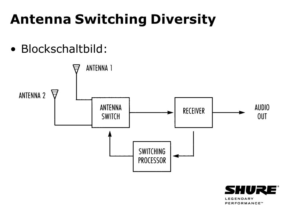 Antenna Switching Diversity Blockschaltbild: