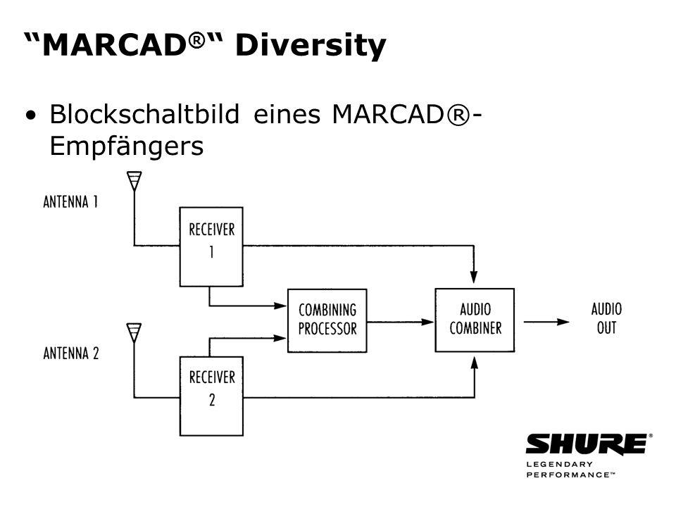 MARCAD ® Diversity Blockschaltbild eines MARCAD®- Empfängers
