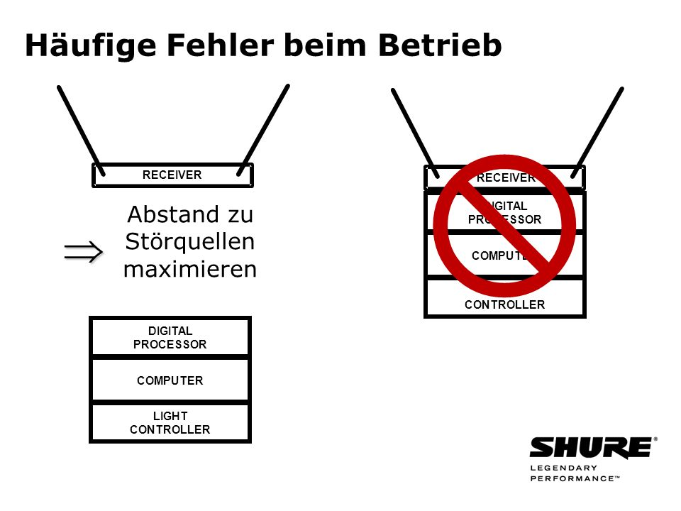 Häufige Fehler beim Betrieb RECEIVER DIGITAL PROCESSOR COMPUTER LIGHT CONTROLLER DIGITAL PROCESSOR COMPUTER LIGHT CONTROLLER Abstand zu Störquellen ma