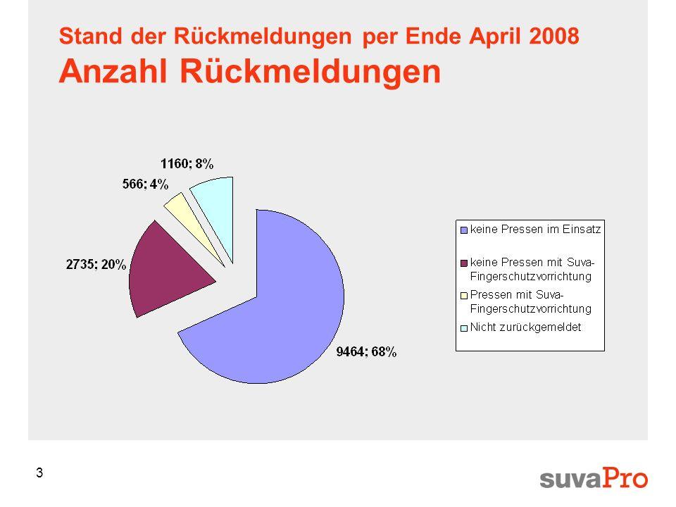3 Stand der Rückmeldungen per Ende April 2008 Anzahl Rückmeldungen