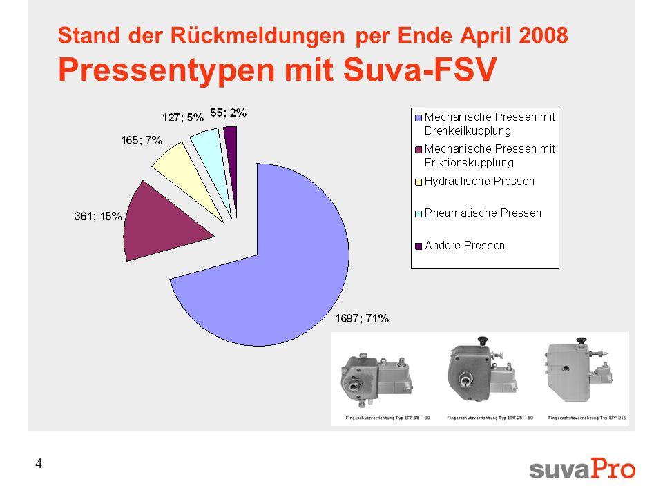 4 Stand der Rückmeldungen per Ende April 2008 Pressentypen mit Suva-FSV