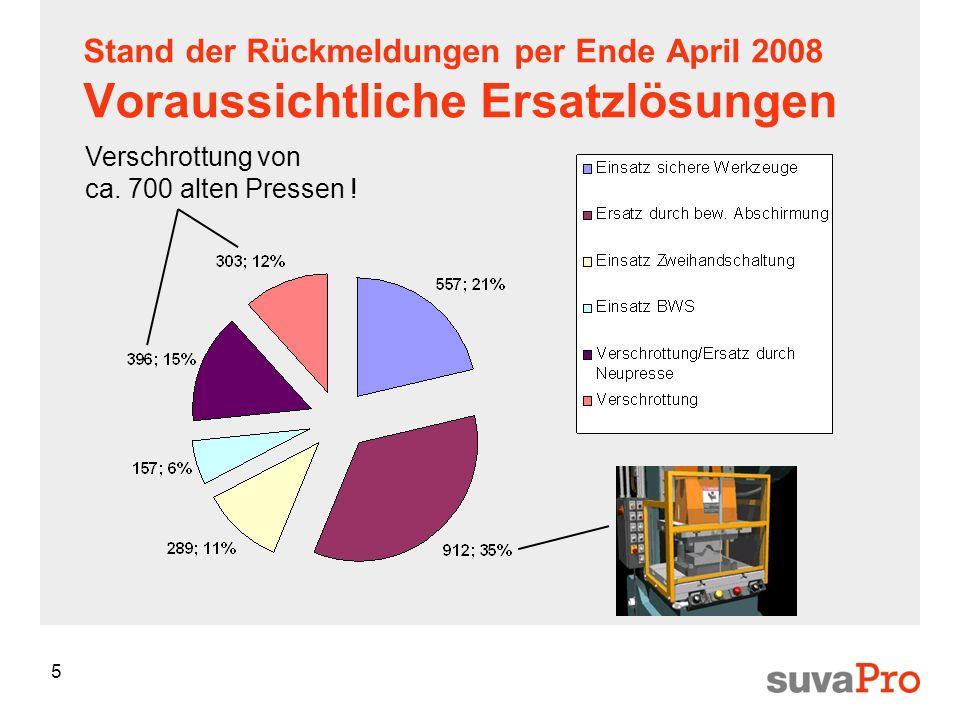 5 Stand der Rückmeldungen per Ende April 2008 Voraussichtliche Ersatzlösungen Verschrottung von ca. 700 alten Pressen !