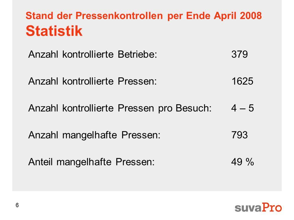 6 Stand der Pressenkontrollen per Ende April 2008 Statistik Anzahl kontrollierte Betriebe:379 Anzahl kontrollierte Pressen:1625 Anzahl kontrollierte P