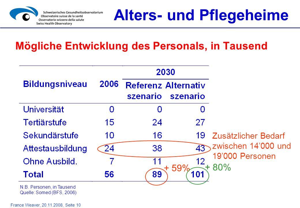 France Weaver, 20.11.2008, Seite 10 Mögliche Entwicklung des Personals, in Tausend Alters- und Pflegeheime + 59% + 80% Zusätzlicher Bedarf zwischen 14