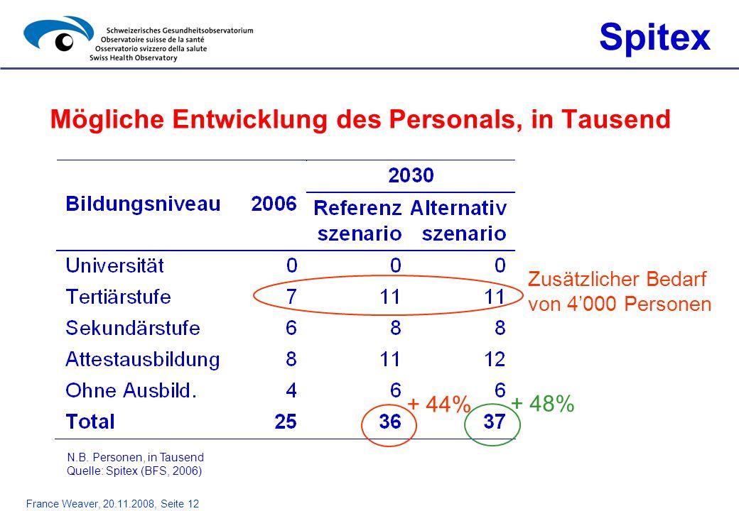 France Weaver, 20.11.2008, Seite 12 Mögliche Entwicklung des Personals, in Tausend Spitex + 44% + 48% Zusätzlicher Bedarf von 4000 Personen N.B. Perso