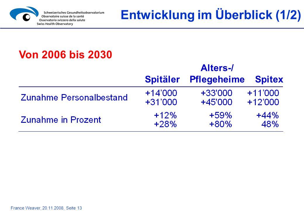 France Weaver, 20.11.2008, Seite 13 Entwicklung im Überblick (1/2) Von 2006 bis 2030 Alters-/ Spitäler Pflegeheime Spitex