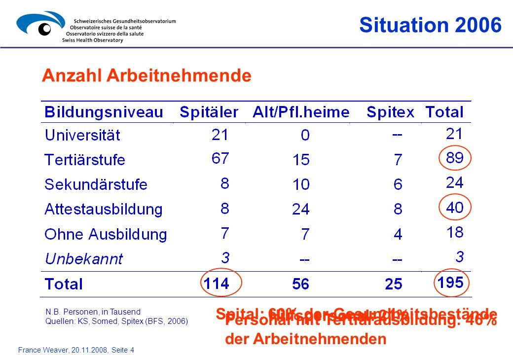 France Weaver, 20.11.2008, Seite 4 Situation 2006 Anzahl Arbeitnehmende Spital: 60% der Gesundheitsbestände Personal mit Tertiärausbildung: 46% der Ar