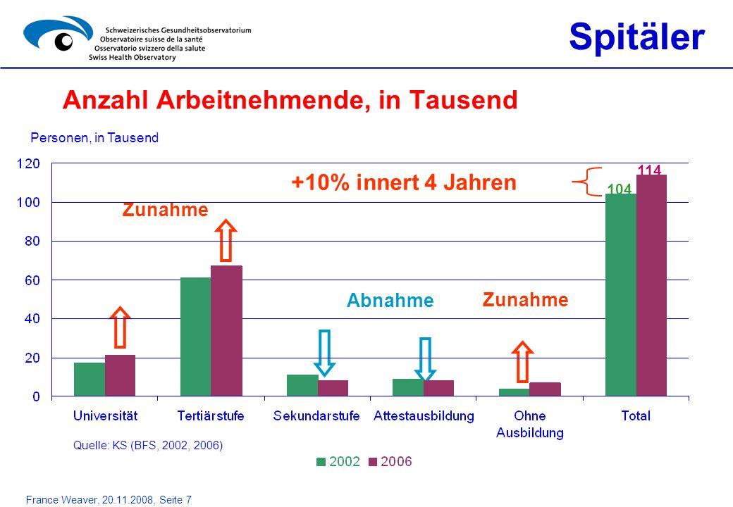 France Weaver, 20.11.2008, Seite 7 Anzahl Arbeitnehmende, in Tausend Spitäler Zunahme Abnahme Zunahme Personen, in Tausend 104 114 +10% innert 4 Jahre