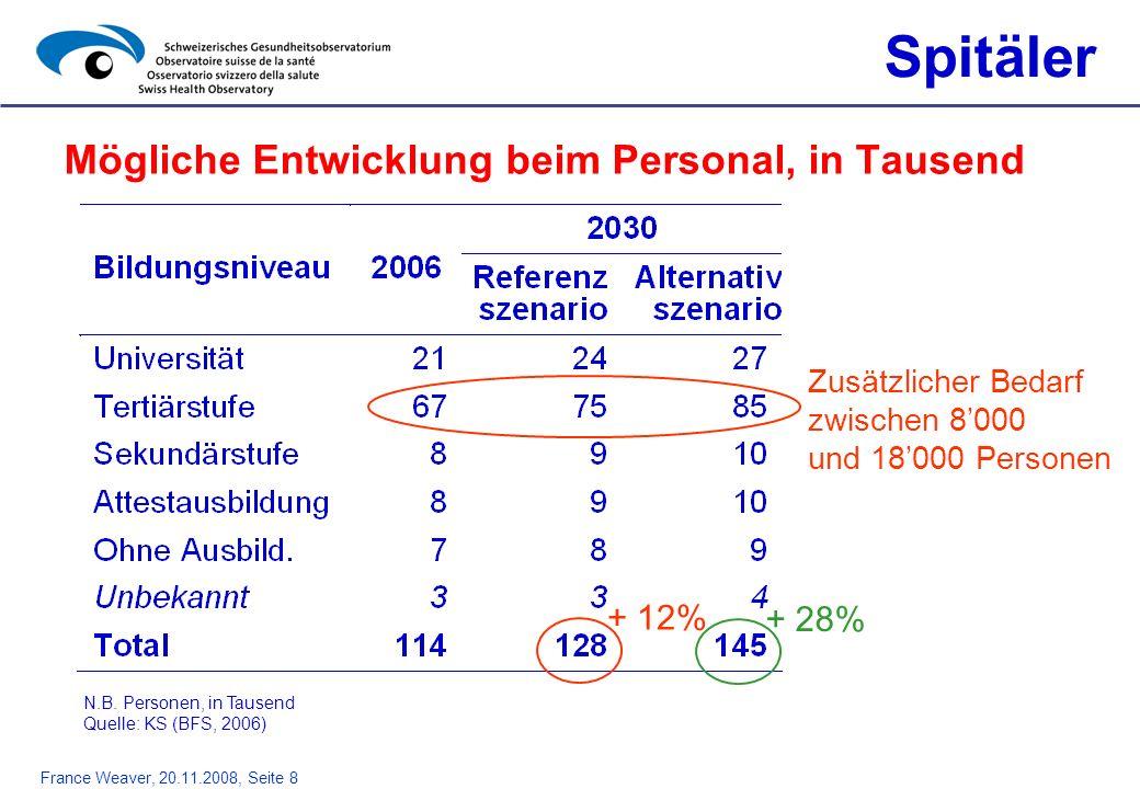 France Weaver, 20.11.2008, Seite 8 Mögliche Entwicklung beim Personal, in Tausend Spitäler + 12% Zusätzlicher Bedarf zwischen 8000 und 18000 Personen