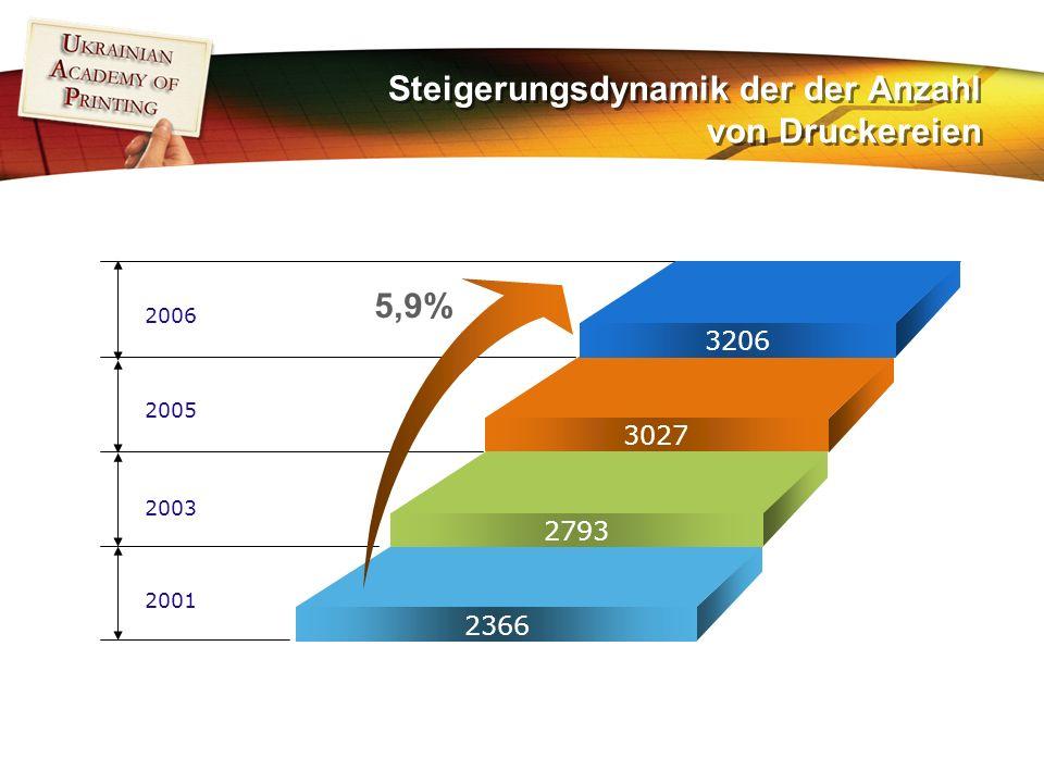 Steigerungsdynamik der der Anzahl von Druckereien 2006 2005 2003 2001 5,9% 3206 3027 2793 2366