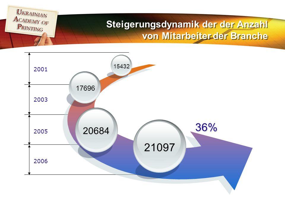 Steigerungsdynamik der der Anzahl von Mitarbeiter der Branche 36% 21097 20684 17696 15432 2001 2003 2005 2006
