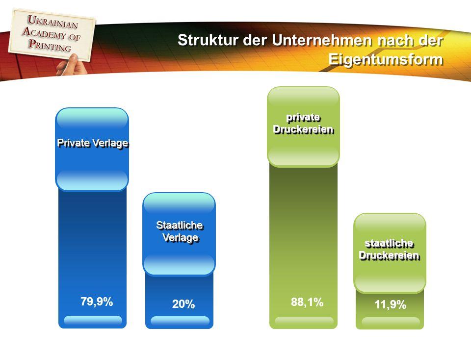 Struktur der Unternehmen nach der Eigentumsform 79,9% Private Verlage 20% StaatlicheVerlageStaatlicheVerlage 88,1% privateDruckereienprivateDruckereien 11,9% staatlicheDruckereienstaatlicheDruckereien