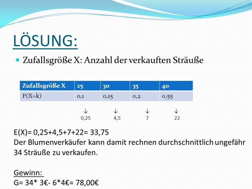 LÖSUNG: Zufallsgröße X: Anzahl der verkauften Sträuße Zufallsgröße X25303540 P(X=k)0,10,150,20,55 0,25 4,5 7 22 E(X)= 0,25+4,5+7+22= 33,75 Der Blumenverkäufer kann damit rechnen durchschnittlich ungefähr 34 Sträuße zu verkaufen.