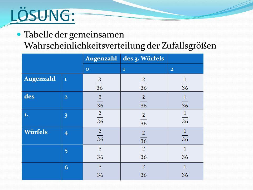 LÖSUNG: Tabelle der gemeinsamen Wahrscheinlichkeitsverteilung der Zufallsgrößen Augenzahldes 3.