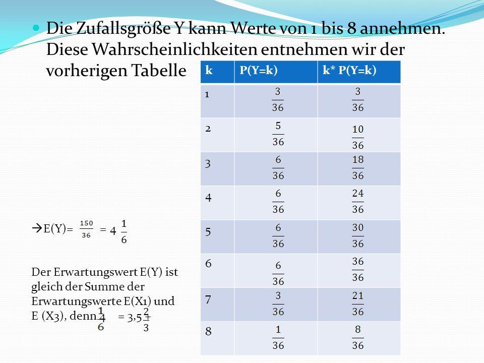 Die Zufallsgröße Y kann Werte von 1 bis 8 annehmen.
