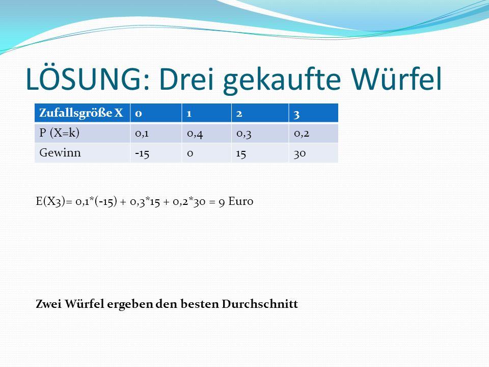 LÖSUNG: Drei gekaufte Würfel Zufallsgröße X0123 P (X=k)0,10,40,30,2 Gewinn-1501530 E(X3)= 0,1*(-15) + 0,3*15 + 0,2*30 = 9 Euro Zwei Würfel ergeben den besten Durchschnitt