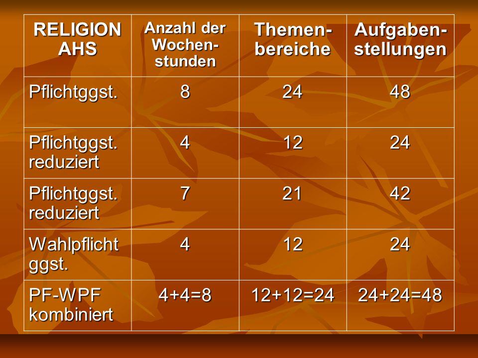 RELIGION AHS Anzahl der Wochen- stunden Themen- bereiche Aufgaben- stellungen Pflichtggst.82448 Pflichtggst. reduziert 41224 72142 Wahlpflicht ggst. 4