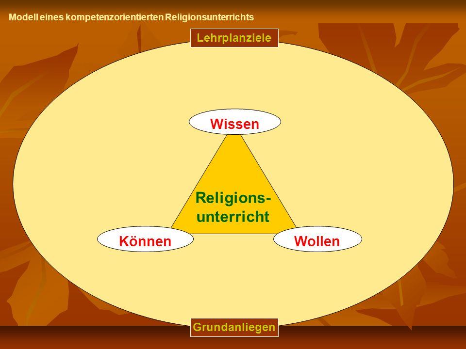 Lehrplanziele Grundanliegen Wissen Religions- unterricht KönnenWollen Modell eines kompetenzorientierten Religionsunterrichts