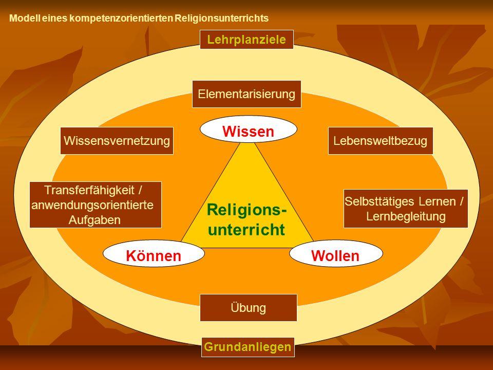 Lehrplanziele Grundanliegen Religions- unterricht Wissen WollenKönnen Elementarisierung Lebensweltbezug Religions- unterricht Selbsttätiges Lernen / L
