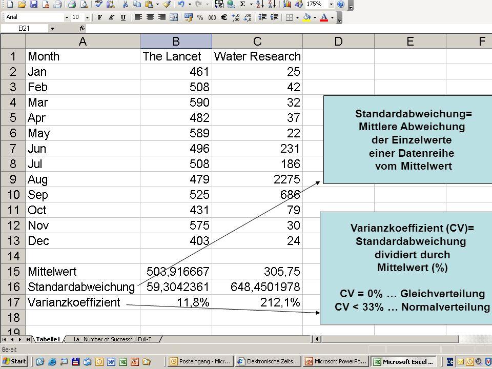 Varianzkoeffizient (CV)= Standardabweichung dividiert durch Mittelwert (%) CV = 0% … Gleichverteilung CV < 33% … Normalverteilung Standardabweichung=