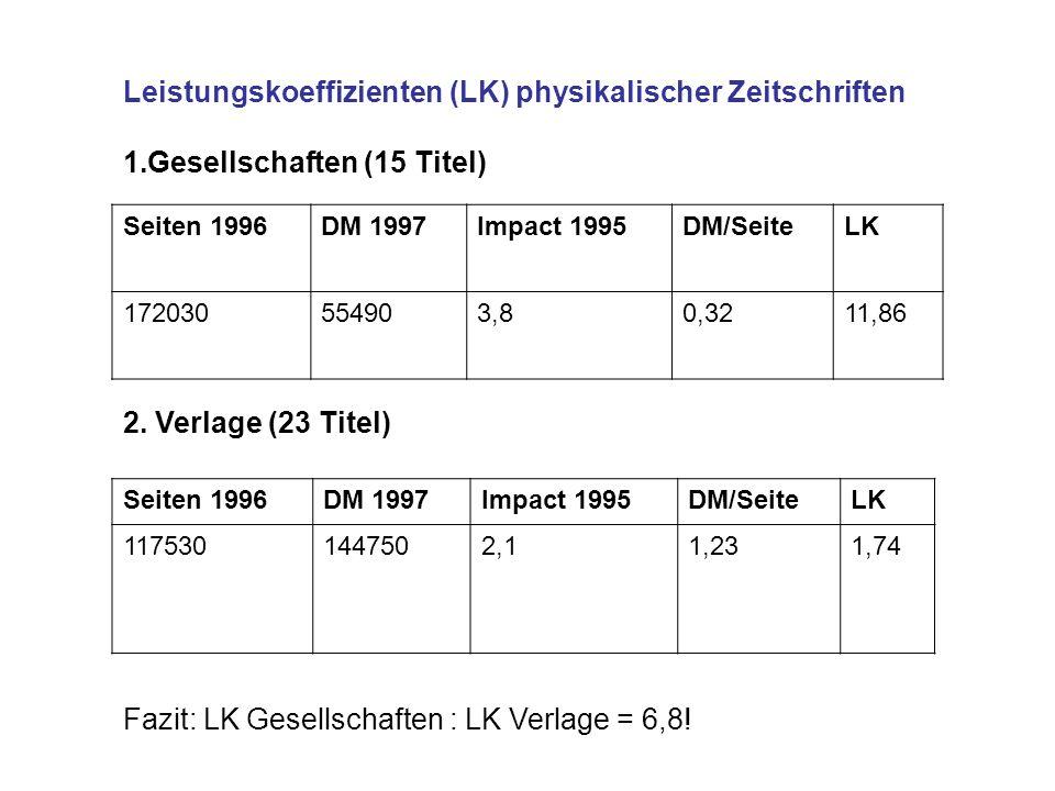 Leistungskoeffizienten (LK) physikalischer Zeitschriften 1.Gesellschaften (15 Titel) Seiten 1996DM 1997Impact 1995DM/SeiteLK 172030554903,80,3211,86 2