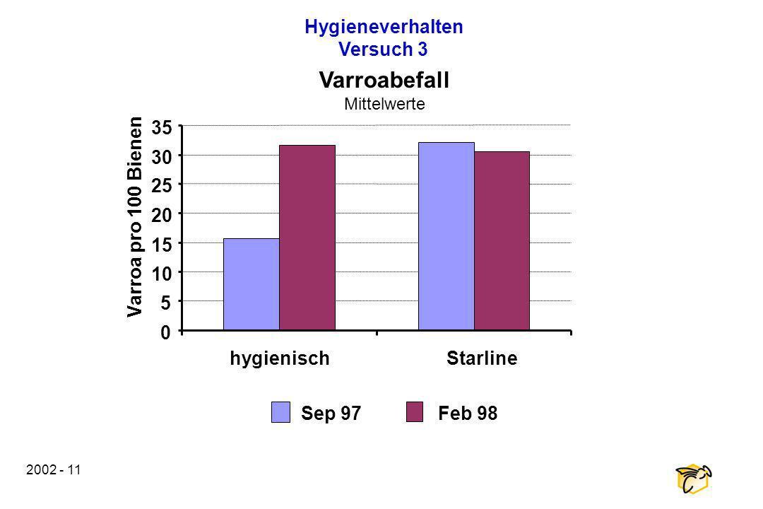 2002 - 11 hygienischStarline 0 5 10 15 20 25 30 35 Varroa pro 100 Bienen Sep 97Feb 98 Hygieneverhalten Versuch 3 Varroabefall Mittelwerte