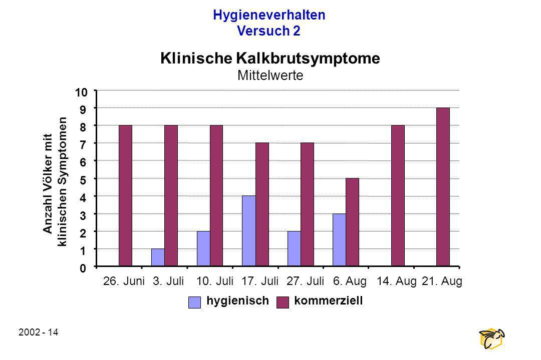 2002 - 14 0 1 2 3 4 5 6 7 8 9 10 26. Juni3. Juli10. Juli17. Juli27. Juli6. Aug14. Aug21. Aug Anzahl Völker mit klinischen Symptomen hygienischkommerzi