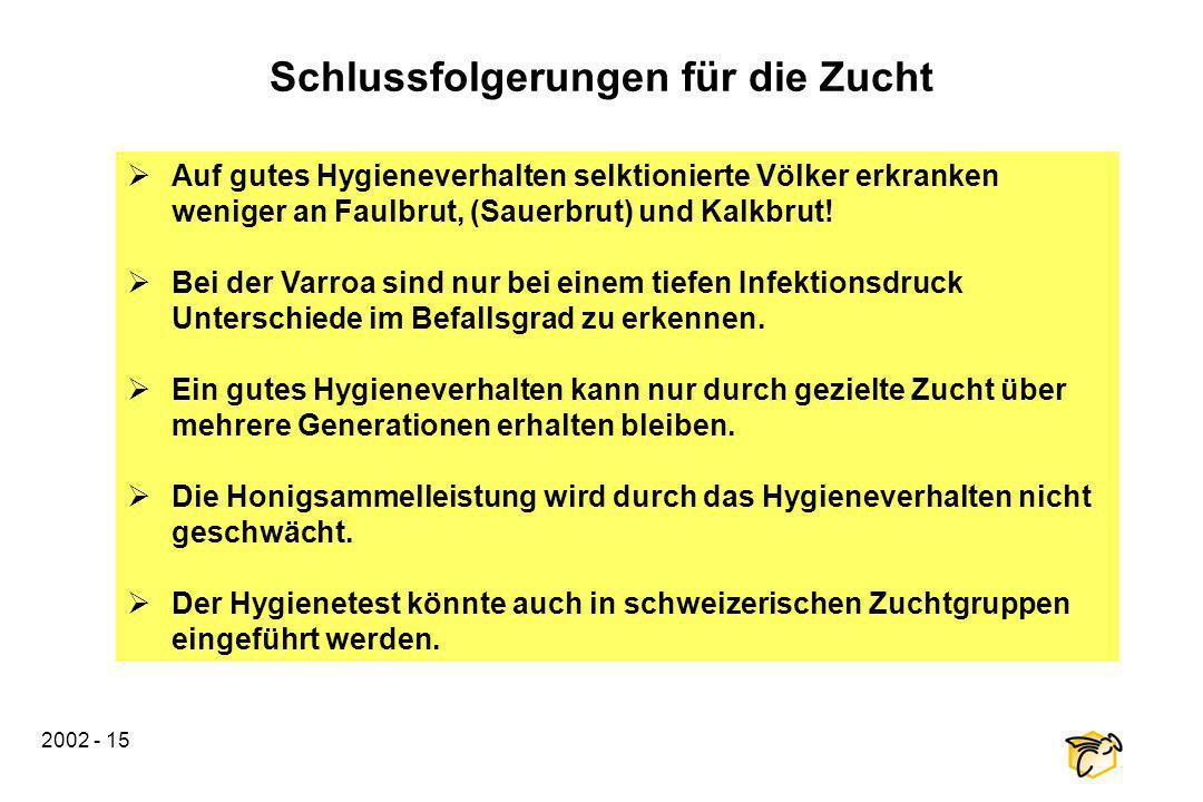 2002 - 15 Schlussfolgerungen für die Zucht Auf gutes Hygieneverhalten selktionierte Völker erkranken weniger an Faulbrut, (Sauerbrut) und Kalkbrut! Be