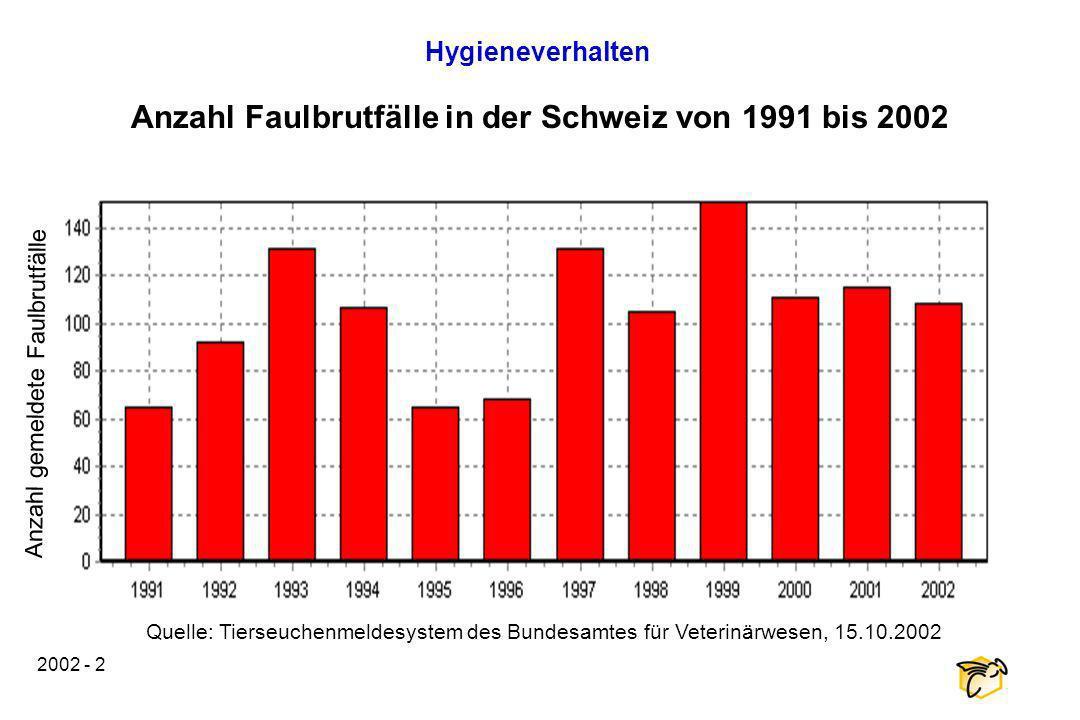 2002 - 2 Anzahl Faulbrutfälle in der Schweiz von 1991 bis 2002 Hygieneverhalten Quelle: Tierseuchenmeldesystem des Bundesamtes für Veterinärwesen, 15.