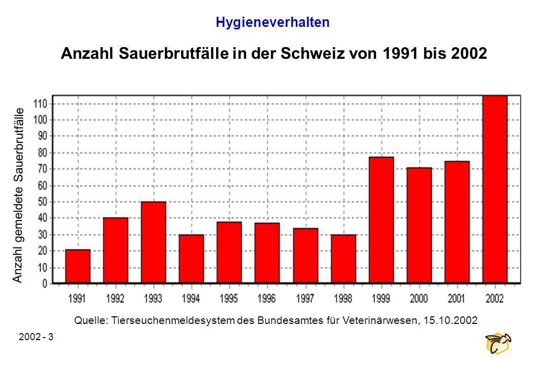 2002 - 3 Anzahl Sauerbrutfälle in der Schweiz von 1991 bis 2002 Hygieneverhalten Quelle: Tierseuchenmeldesystem des Bundesamtes für Veterinärwesen, 15