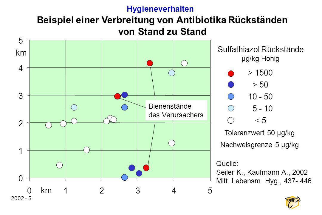 2002 - 5 Beispiel einer Verbreitung von Antibiotika Rückständen von Stand zu Stand Sulfathiazol Rückstände µg/kg Honig > 1500 > 50 10 - 50 5 - 10 < 5