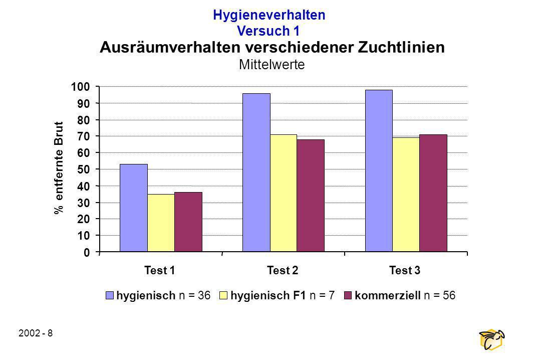 2002 - 8 Hygieneverhalten Versuch 1 Ausräumverhalten verschiedener Zuchtlinien Mittelwerte 0 10 20 30 40 50 60 70 80 90 100 Test 1Test 2Test 3 % entfe