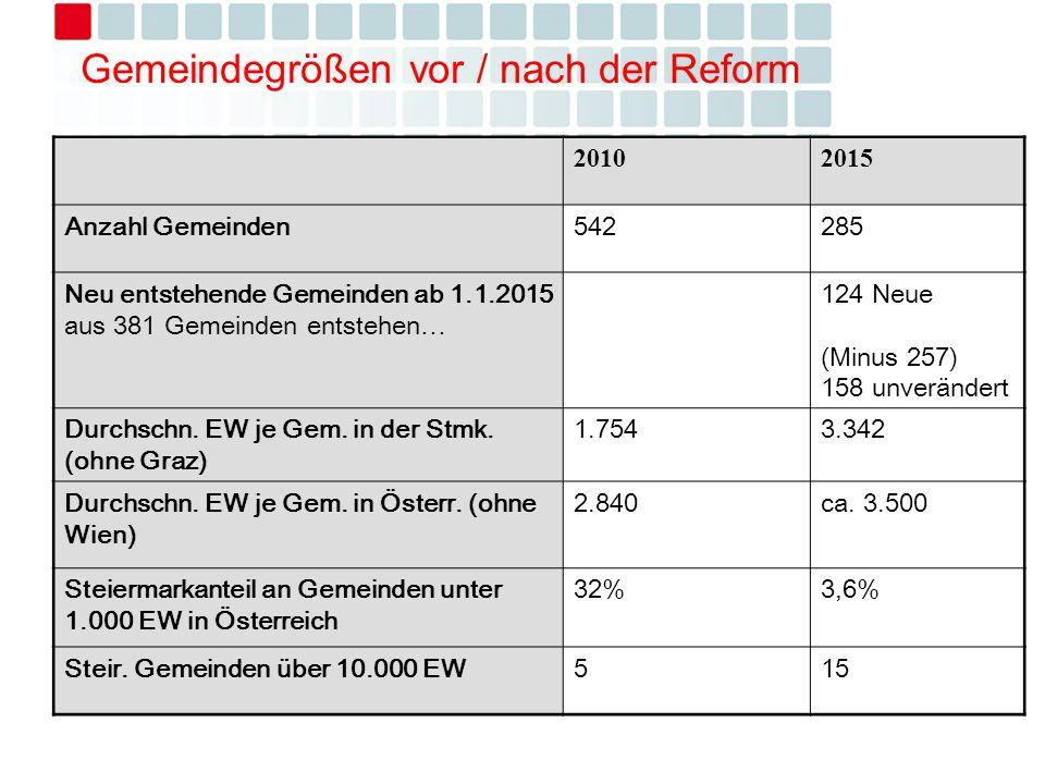 Gemeindegrößen vor / nach der Reform 20102015 Anzahl Gemeinden542285 Neu entstehende Gemeinden ab 1.1.2015 aus 381 Gemeinden entstehen… 124 Neue (Minus 257) 158 unverändert Durchschn.