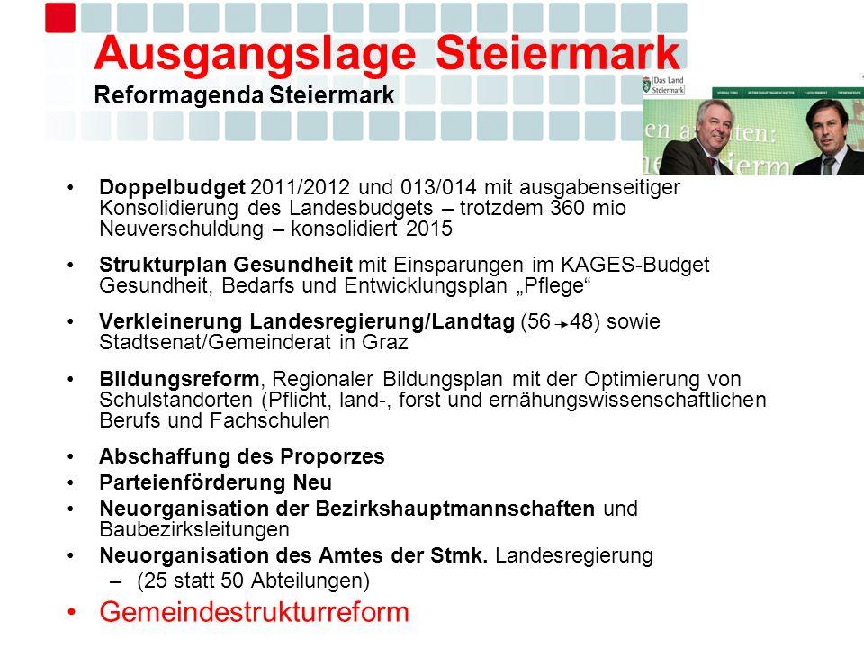 Ausgangslage Steiermark Reformagenda Steiermark Doppelbudget 2011/2012 und 013/014 mit ausgabenseitiger Konsolidierung des Landesbudgets – trotzdem 36