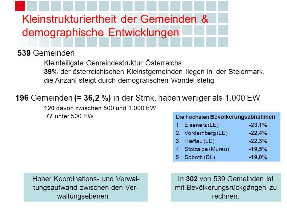 Kleinstrukturiertheit der Gemeinden & demographische Entwicklungen In 302 von 539 Gemeinden ist mit Bevölkerungsrückgängen zu rechnen. Hoher Koordinat