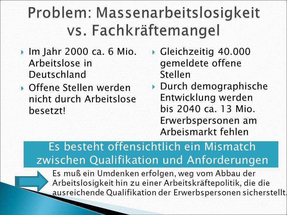 Es besteht offensichtlich ein Mismatch zwischen Qualifikation und Anforderungen Im Jahr 2000 ca. 6 Mio. Arbeitslose in Deutschland Offene Stellen werd