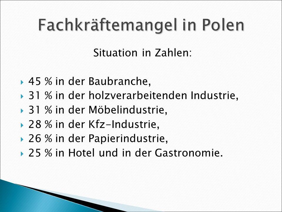 Situation in Zahlen: 45 % in der Baubranche, 31 % in der holzverarbeitenden Industrie, 31 % in der Möbelindustrie, 28 % in der Kfz-Industrie, 26 % in