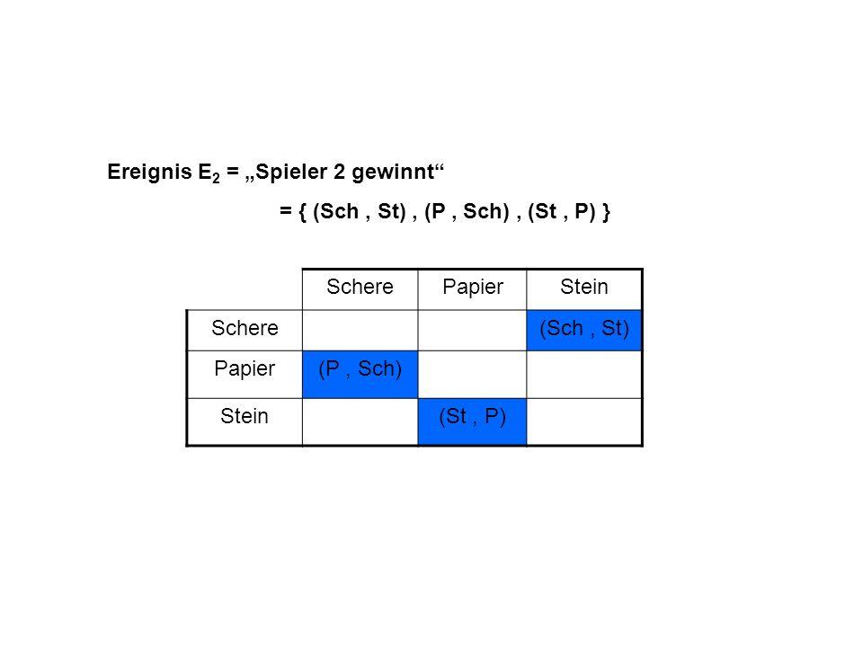 Ereignis E 2 = Spieler 2 gewinnt = { (Sch, St), (P, Sch), (St, P) } ScherePapierStein Schere (Sch, St) Papier(P, Sch) Stein (St, P)
