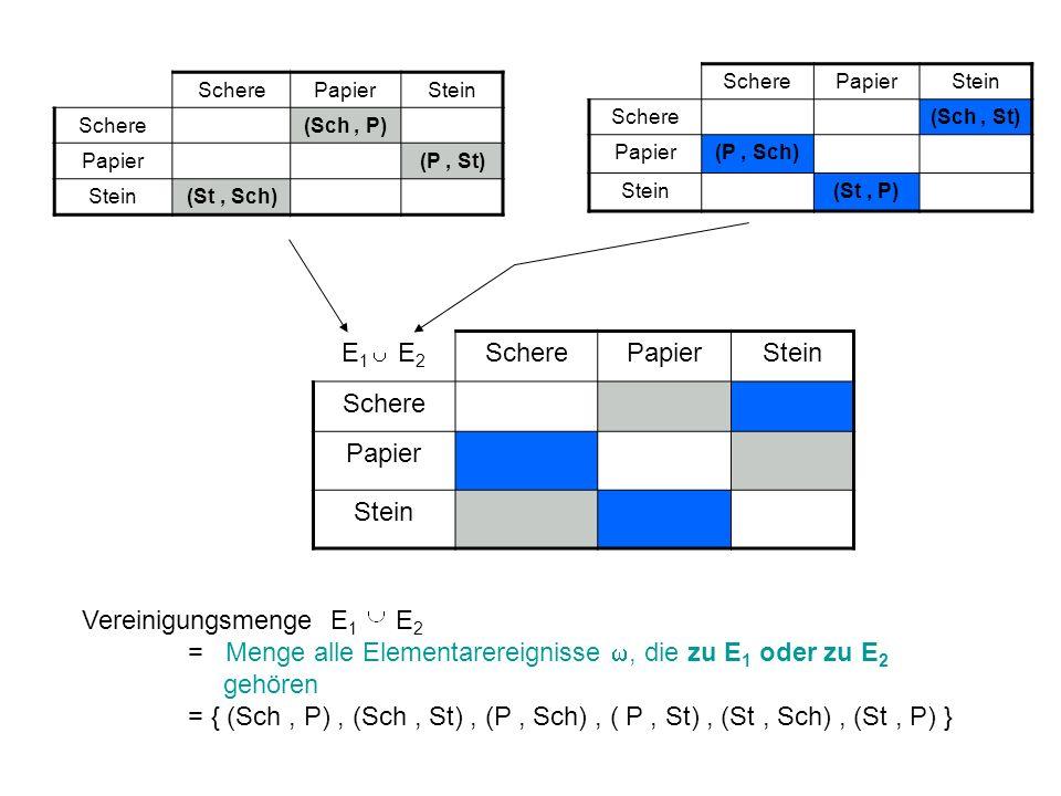 E 1 E 2 ScherePapierStein Schere Papier Stein Vereinigungsmenge E 1 E 2 = Menge alle Elementarereignisse, die zu E 1 oder zu E 2 gehören = { (Sch, P),