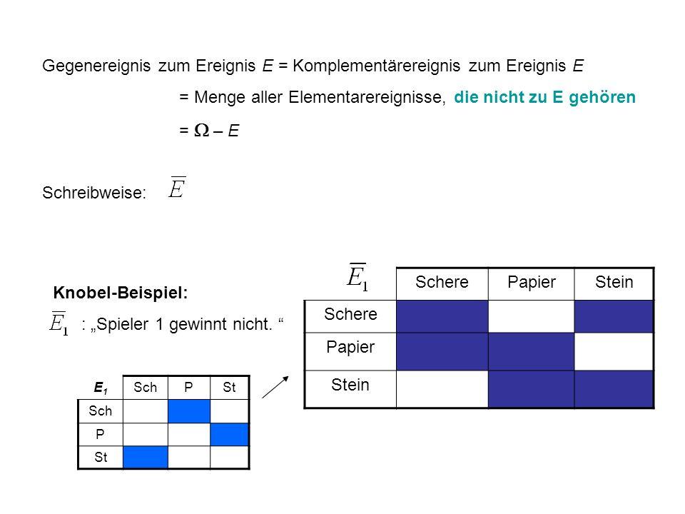 Gegenereignis zum Ereignis E = Komplementärereignis zum Ereignis E = Menge aller Elementarereignisse, die nicht zu E gehören = – E Schreibweise: Knobe