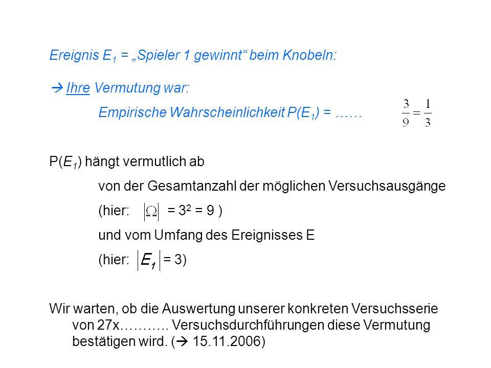 Ereignis E 1 = Spieler 1 gewinnt beim Knobeln: Ihre Vermutung war: Empirische Wahrscheinlichkeit P(E 1 ) = …… P(E 1 ) hängt vermutlich ab von der Gesa