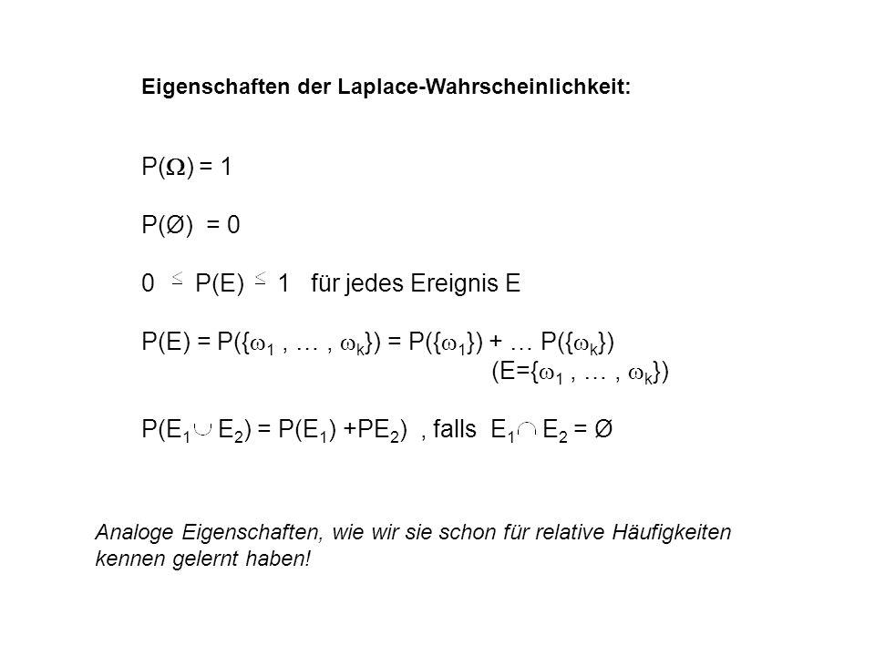 Eigenschaften der Laplace-Wahrscheinlichkeit: P( ) = 1 P(Ø) = 0 0 P(E) 1 für jedes Ereignis E P(E) = P({ 1, …, k }) = P({ 1 }) + … P({ k }) (E={ 1, …,