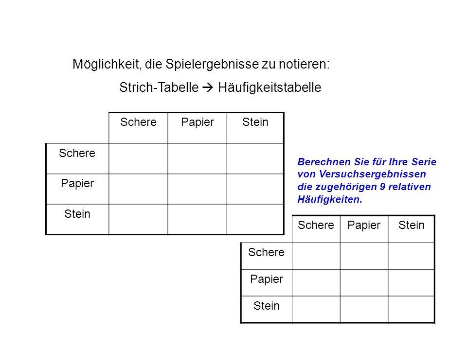 Möglichkeit, die Spielergebnisse zu notieren: Strich-Tabelle Häufigkeitstabelle ScherePapierStein Schere Papier Stein ScherePapierStein Schere Papier