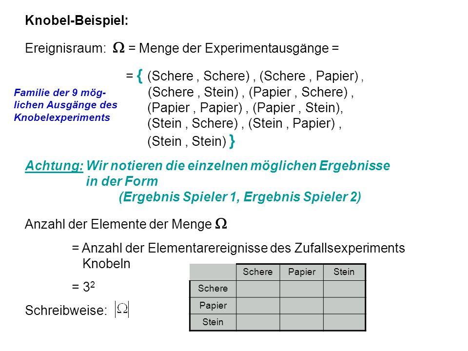 Knobel-Beispiel: Ereignisraum: = Menge der Experimentausgänge = = { (Schere, Schere), (Schere, Papier), (Schere, Stein), (Papier, Schere), (Papier, Pa