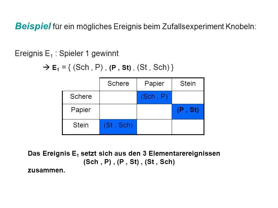 Beispiel für ein mögliches Ereignis beim Zufallsexperiment Knobeln: Ereignis E 1 : Spieler 1 gewinnt E 1 = { (Sch, P), (P, St), (St, Sch) } ScherePapi