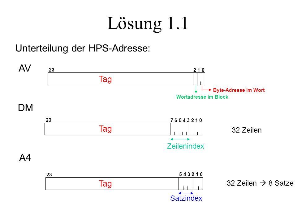 Lösung 1.1 7 6 5 4 3 2 1 0 Zeilenindex 23 DM 32 Zeilen 5 4 3 2 1 0 23 A4 32 Zeilen 8 Sätze Satzindex Unterteilung der HPS-Adresse: Byte-Adresse im Wort Wortadresse im Block 2 1 0 23 AV Tag
