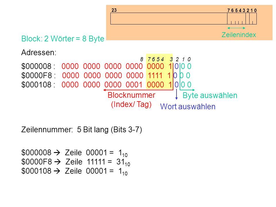 Block: 2 Wörter = 8 Byte Adressen: $000008 : 0000 0000 0000 0000 0000 1 0 0 0 $0000F8 : 0000 0000 0000 0000 1111 1 0 0 0 $000108 : 0000 0000 0000 0001 0000 1 0 0 0 Lösung 2 Byte auswählen Wort auswählen Blocknummer (Index/ Tag) 8 7 6 5 4 3 2 1 0 Zeilennummer: 5 Bit lang (Bits 3-7) $000008 Zeile 00001 = 1 10 $0000F8 Zeile 11111 = 31 10 $000108 Zeile 00001 = 1 10 7 6 5 4 3 2 1 0 Zeilenindex 23