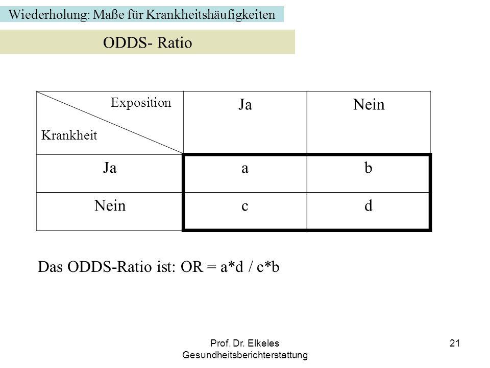 Prof. Dr. Elkeles Gesundheitsberichterstattung 21 Wiederholung: Maße für Krankheitshäufigkeiten ODDS- Ratio Exposition Krankheit JaNein Jaab Neincd Da