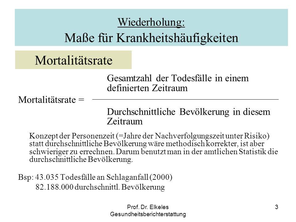 Prof. Dr. Elkeles Gesundheitsberichterstattung 3 Wiederholung: Maße für Krankheitshäufigkeiten Gesamtzahl der Todesfälle in einem definierten Zeitraum